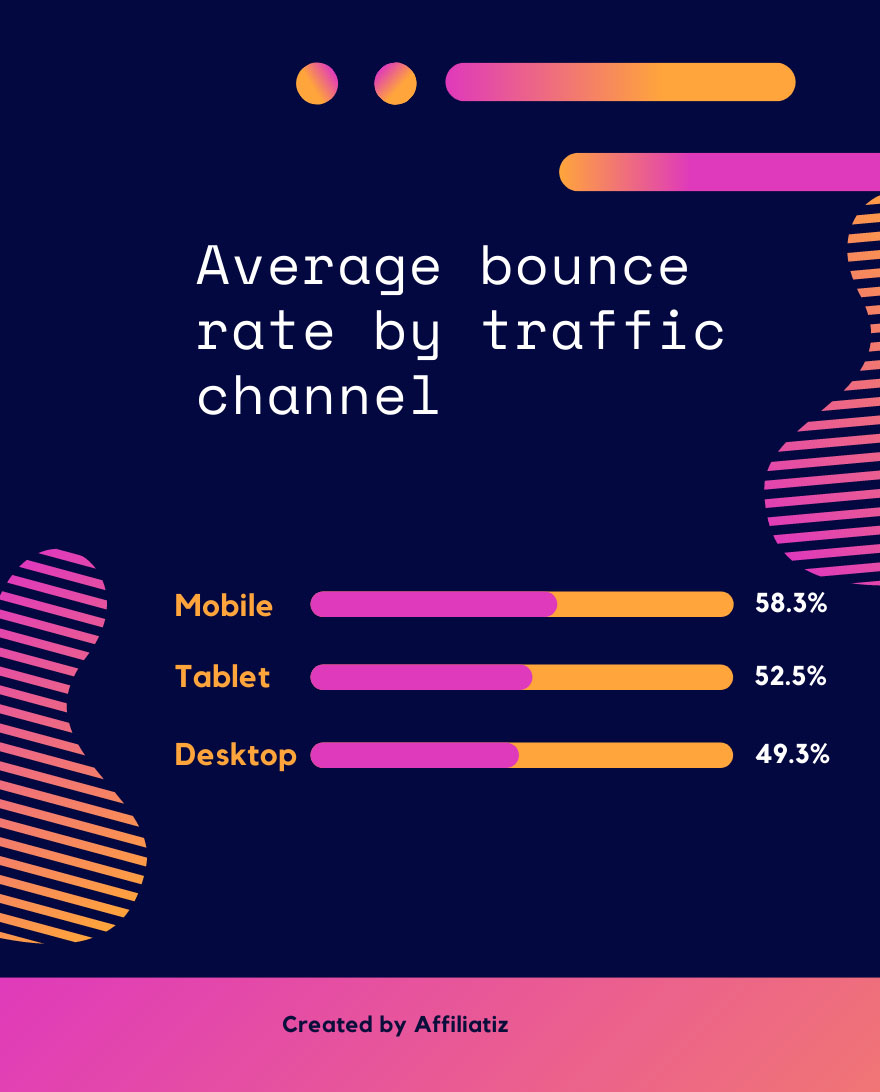 averag bounce rate by device