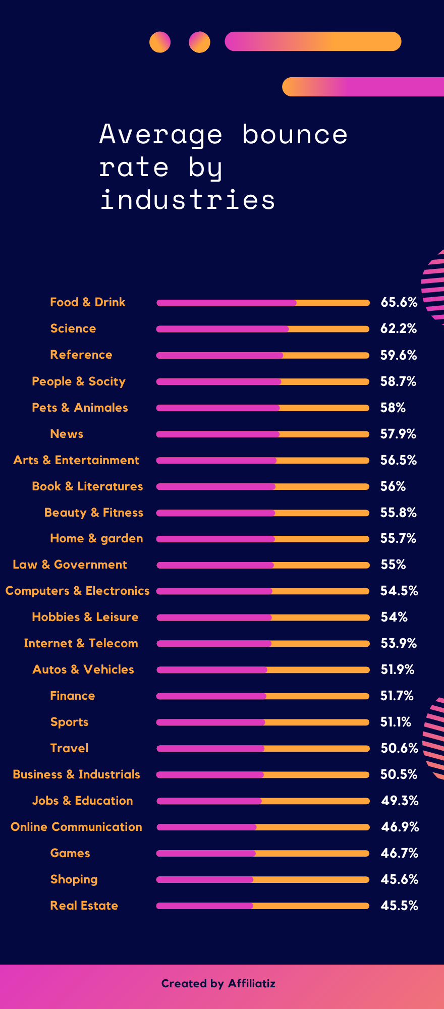 average bounce rate by industries