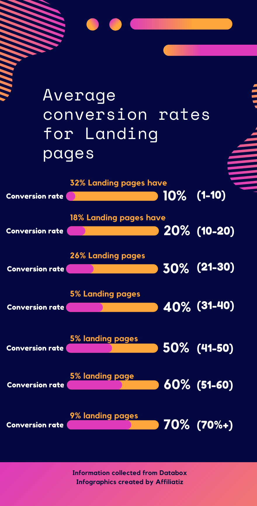 what is average landing page conversion rate