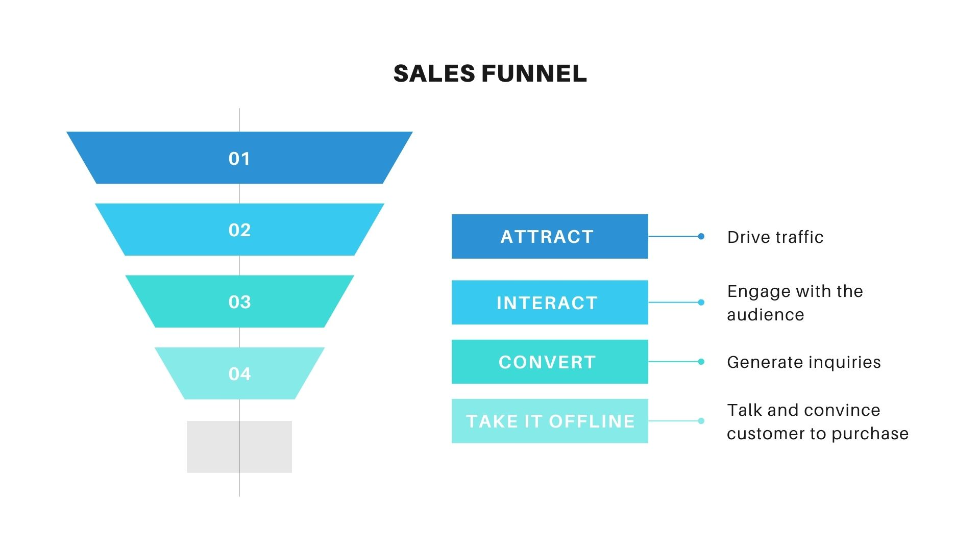 importance of exit rate sales funnel