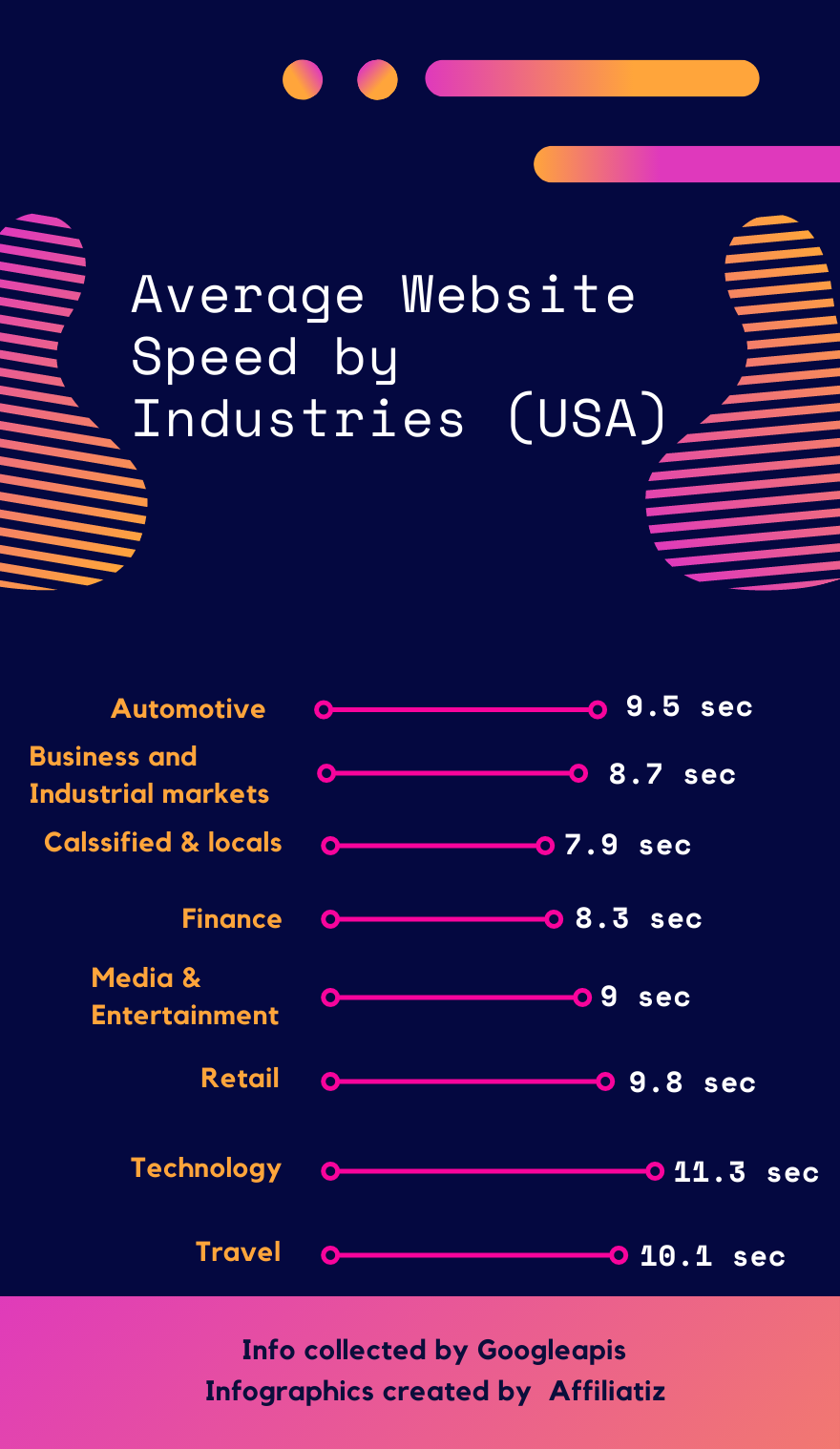 average website speed by industries