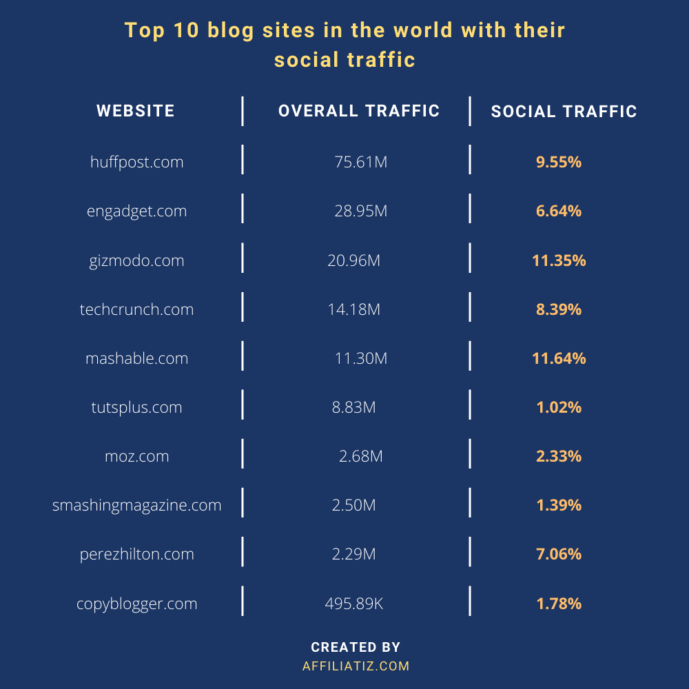 How much traffic does a site get from social media